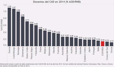 España a la cola en la AOD